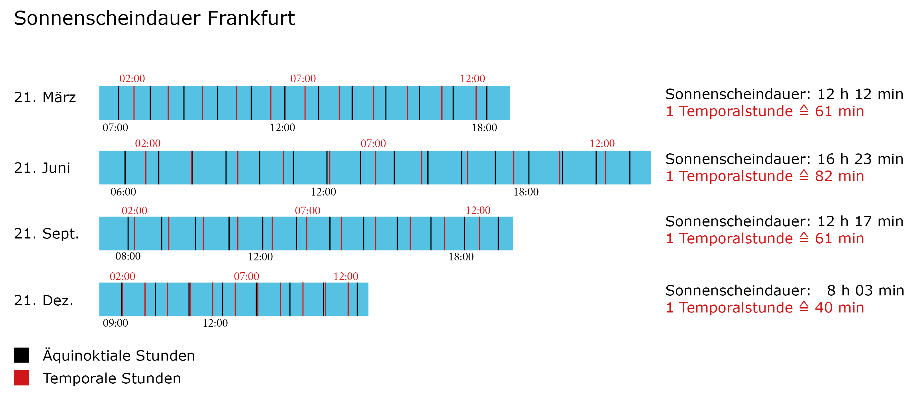 Duration od sunshine Frankfurt Graphic Temporal Hours in Comparison with Equinoctial Hours